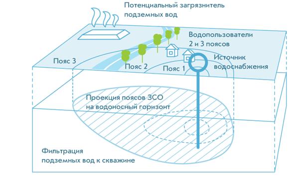 Зона санитарной охраны
